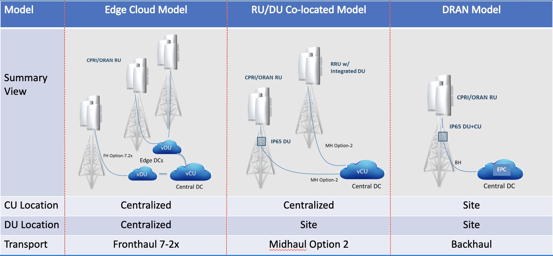 Open RAN Deployment Models