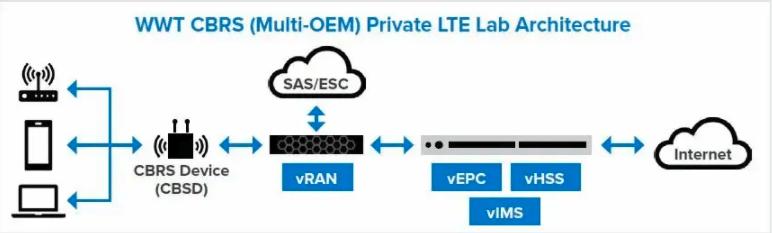 Private LTE over CBRS lab