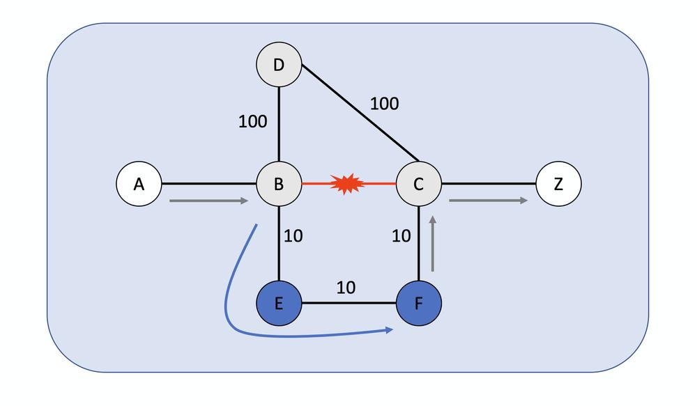 TI-LFA example