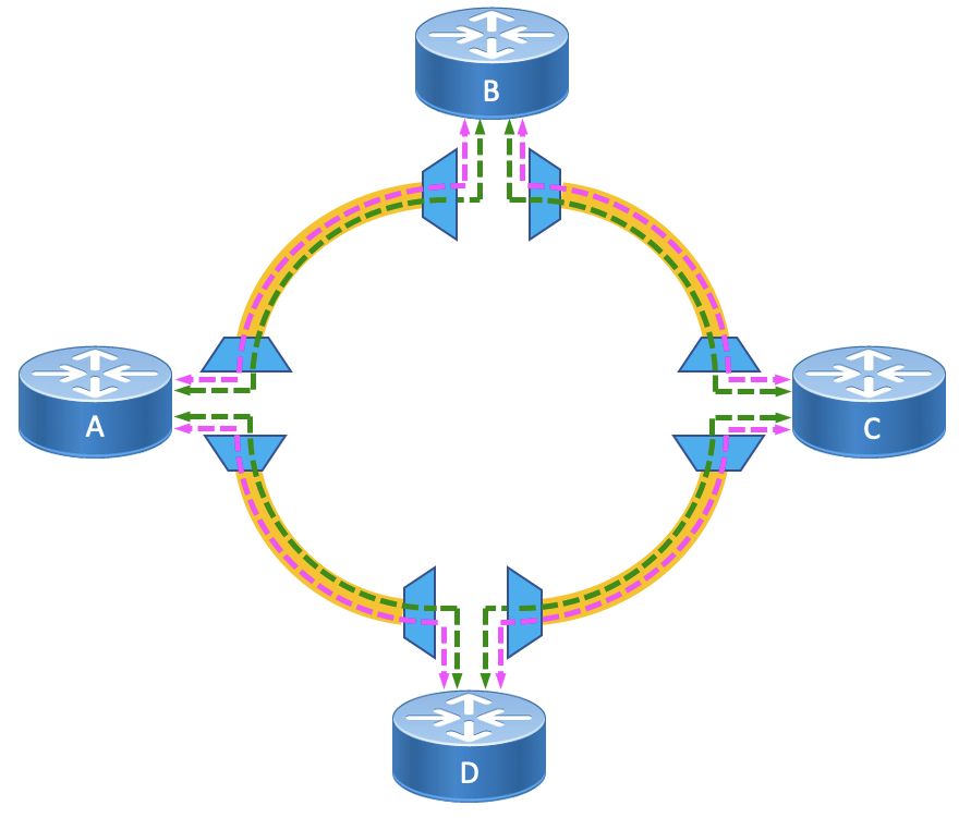Hop-by-hop topology example