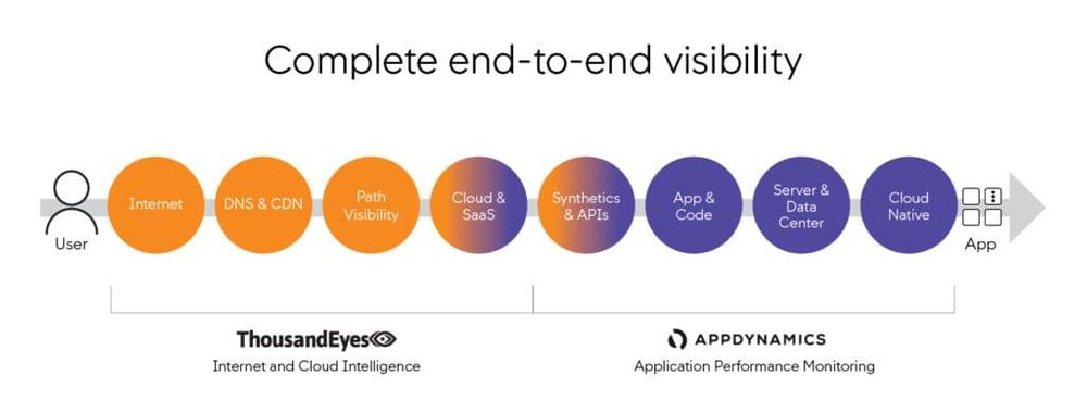 Complete end-to-end visibility of all facets of the digital experience