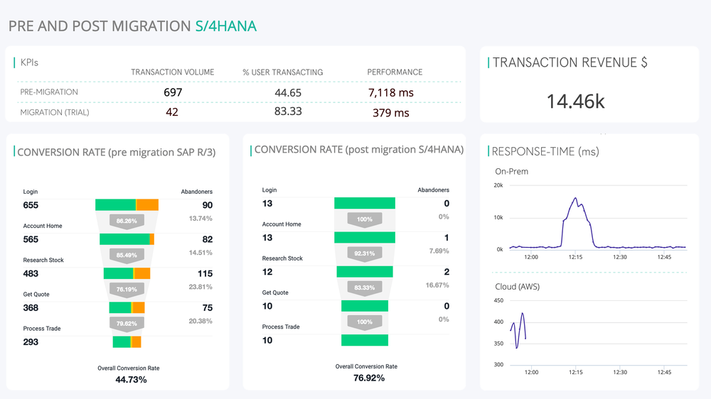 SAP type dashboard
