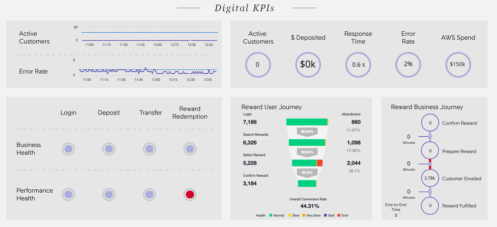 Digital KPI dashboard