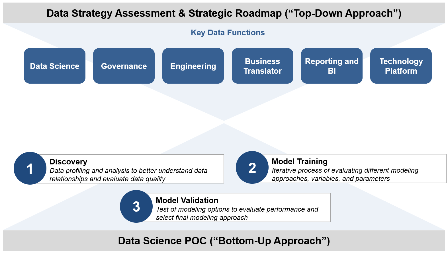 data strategy assessment and strategic roadmap