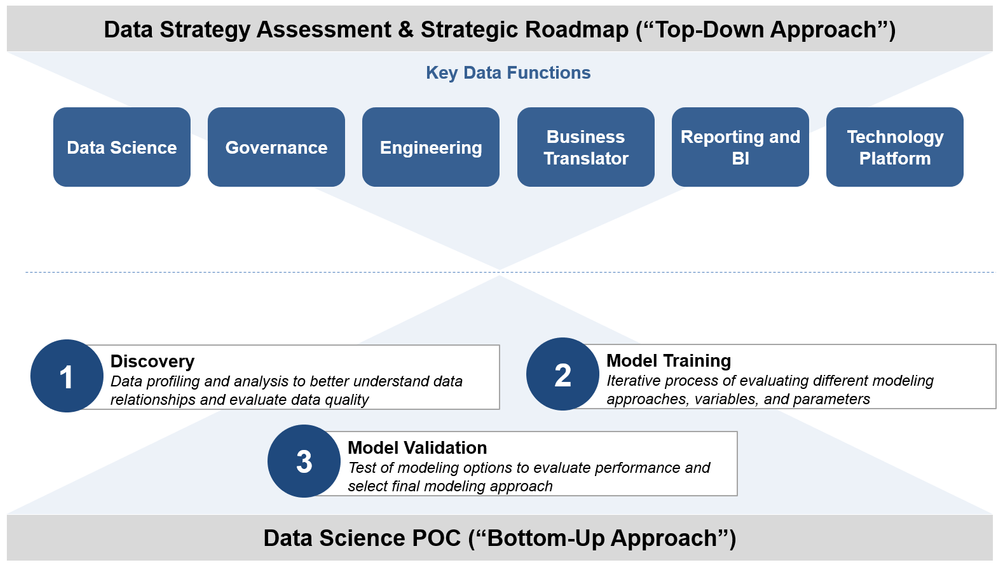 data strategy assessment and strategic roadmap