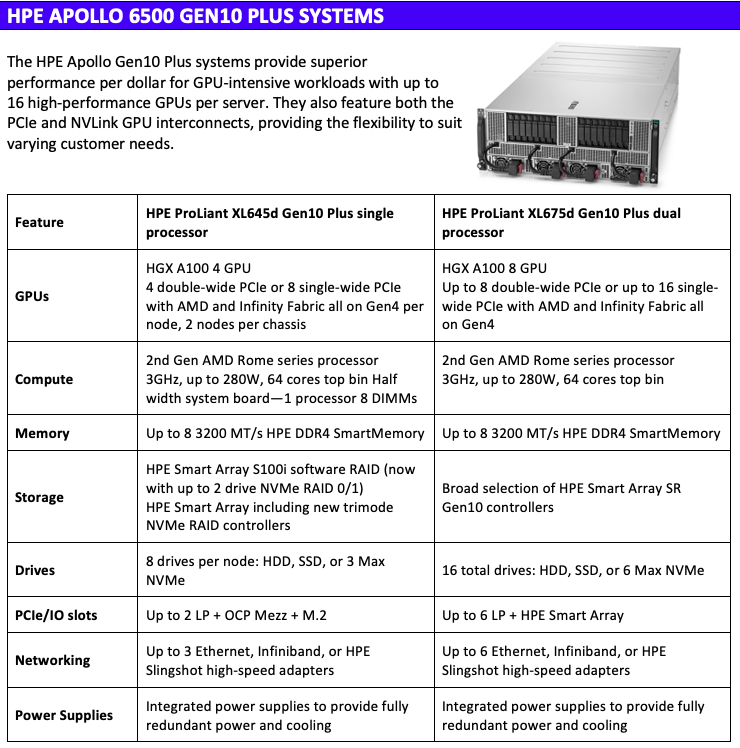 A table outlining the technical specifications of the Apollo 6500 Gen10 System.