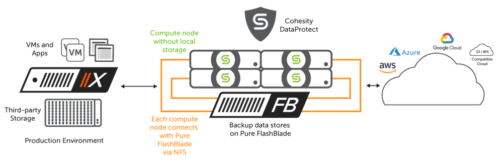 Pure FlashRecover™, Powered by Cohesity®