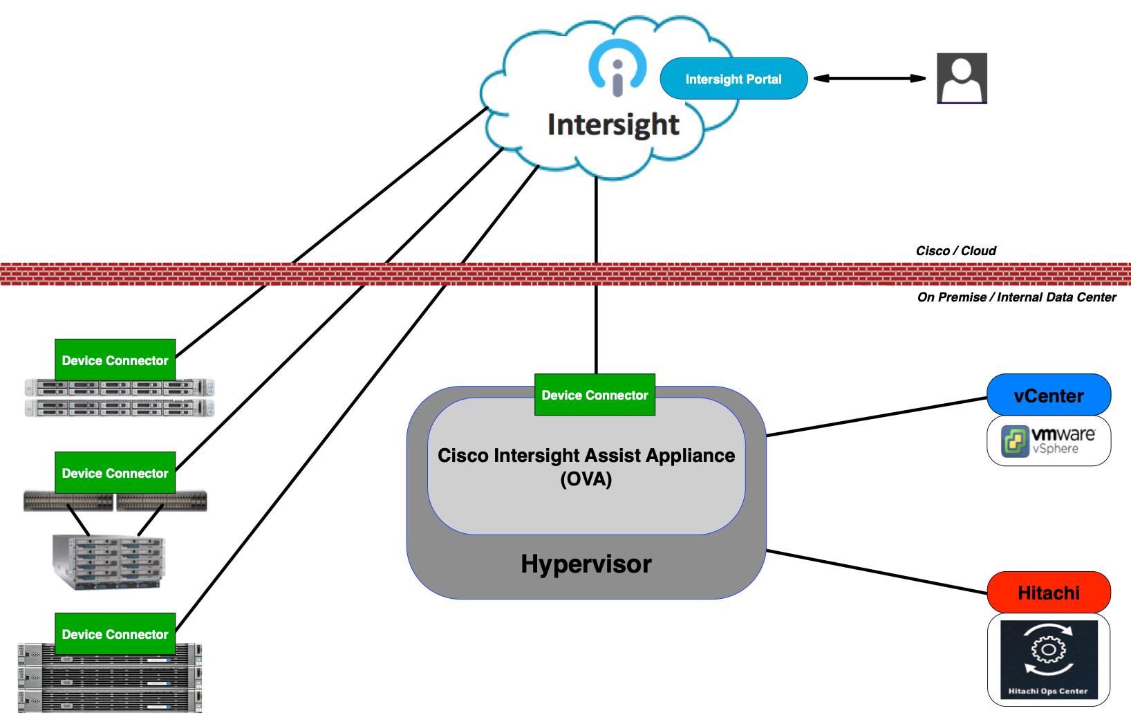 Intersight architecture