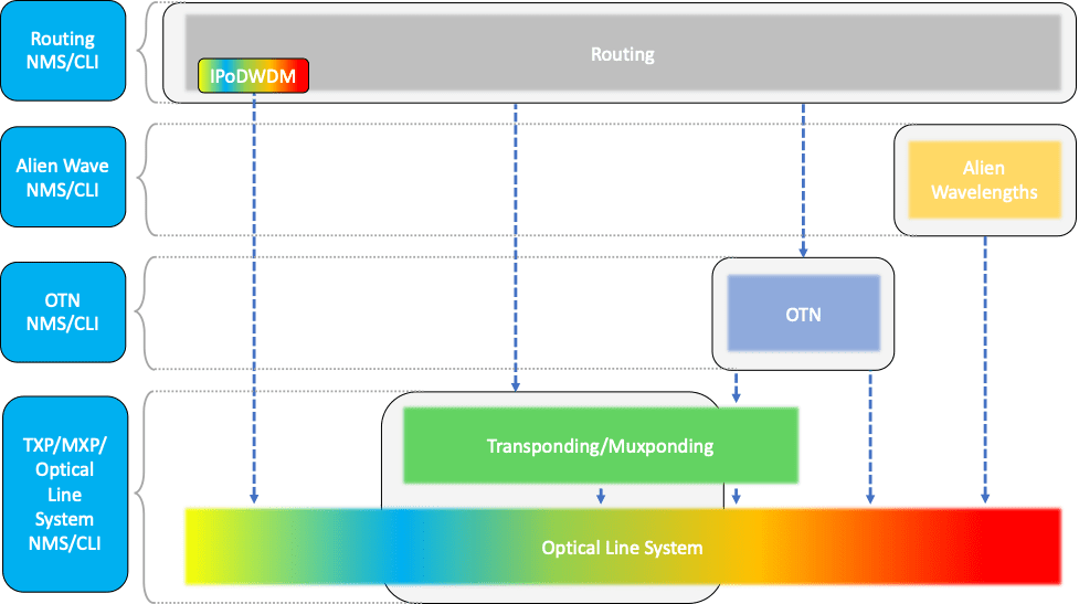 Traditional optical transport systems