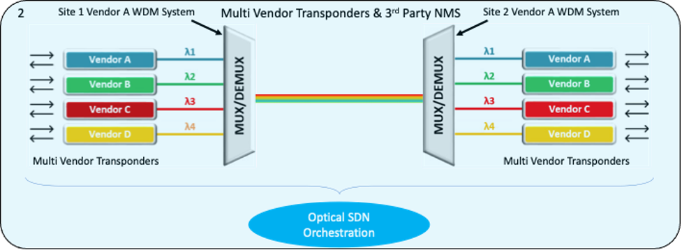 Optical SDN orchestration example