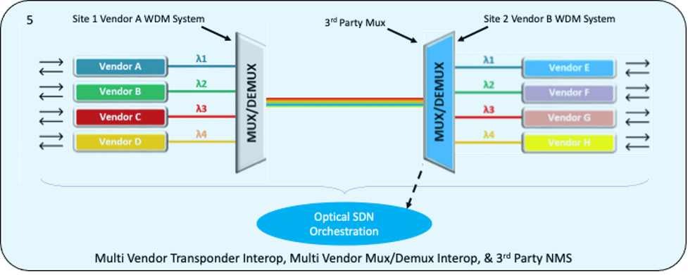 Optical SDN orchestration example 4