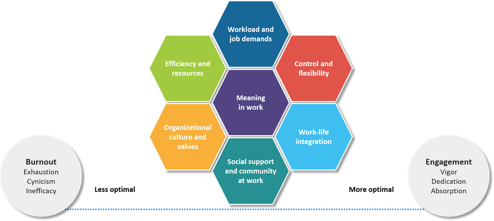 The clinician engagement continuum is based on seven key factors: workload and job demands, efficiency and resources, organizational culture and values, social support, work-life integration, control and flexibility, and meaning in work.