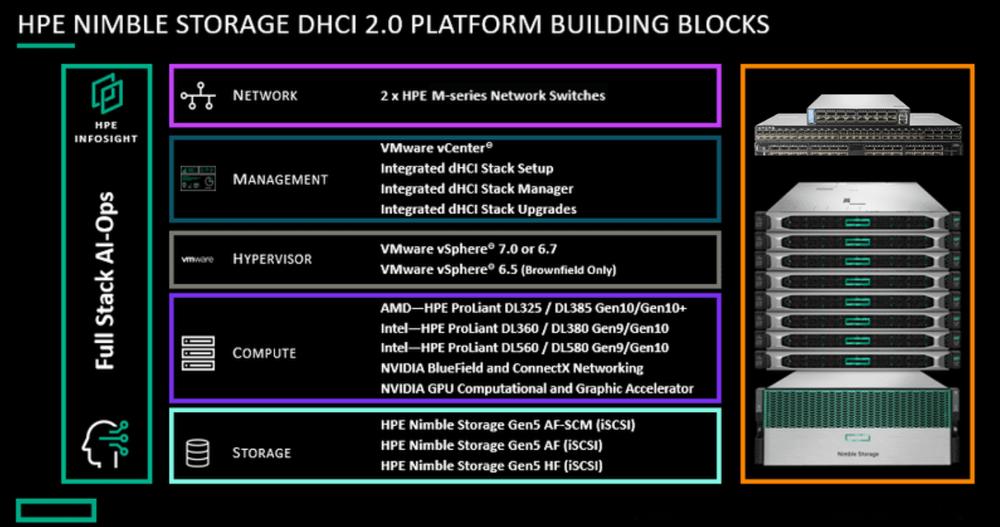 HPE Nimble Storage DHCI 2.0