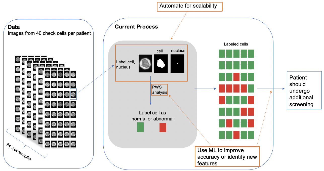 ML process for scalability