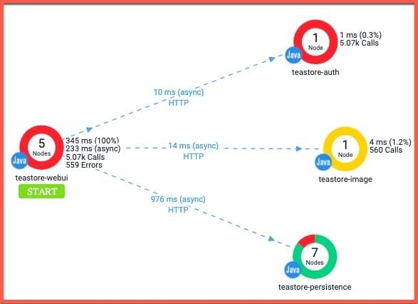 BT flow map for an application user profile view