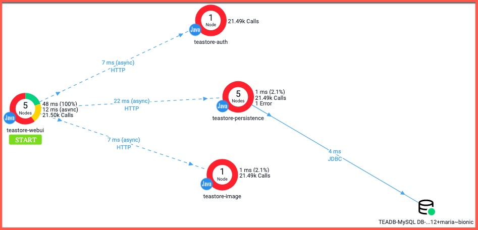 Dashboard view of webui/login BT