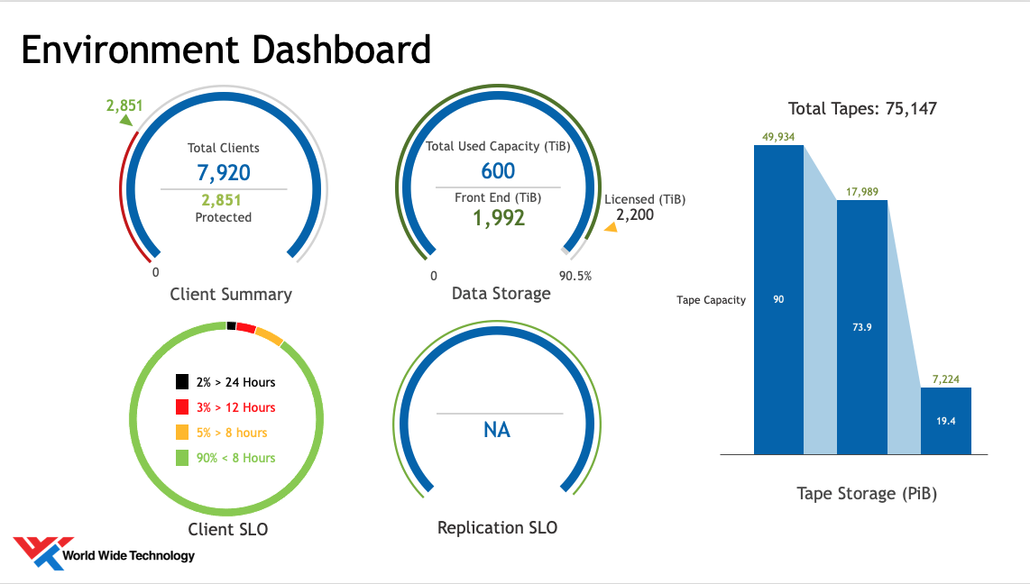 Generic image of Datavoss Dashboard: WWT's Data Insights Assessment provided the customer with a policy peak summary, service level details, performance metrics, and long-term retention analysis and metrics.