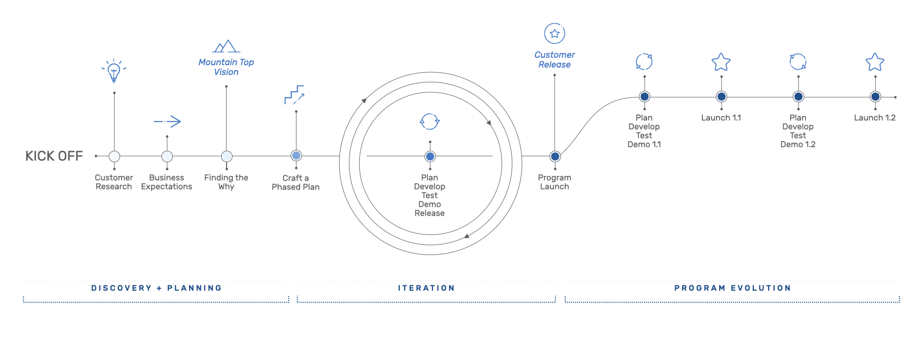 iteration cycle