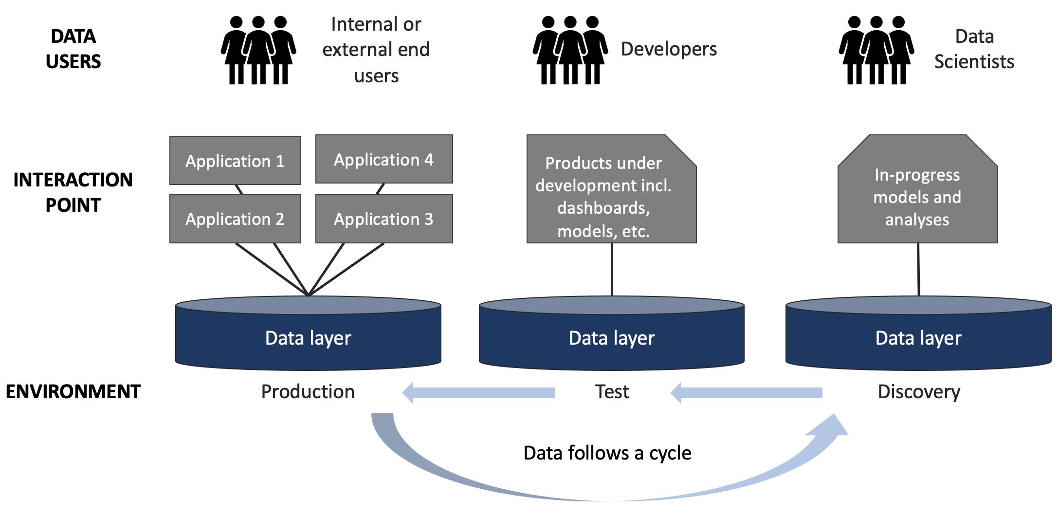 Data forward organizations harness interactions between diverse user groups