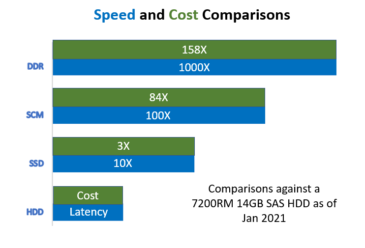 Approximate speed and cost comparison between media types