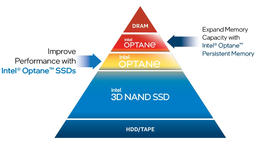 Intel Optane and today's data center solutions