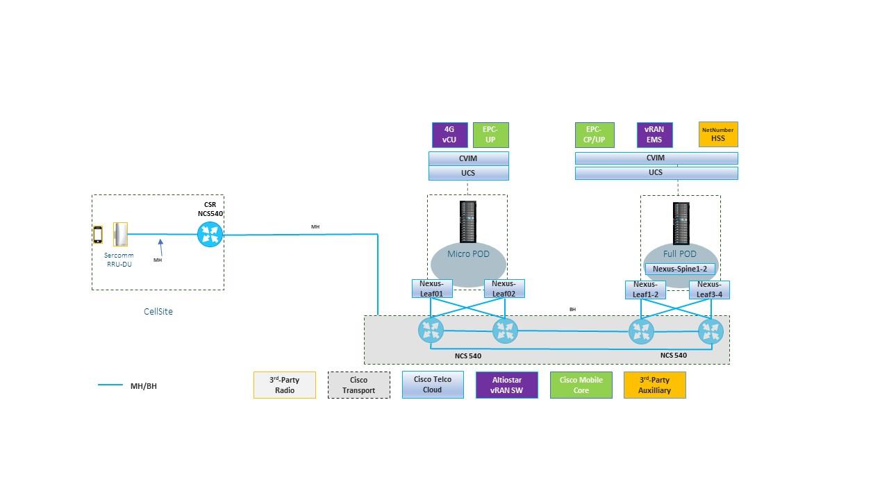 Software-Defined Mobile Network Option 2 split