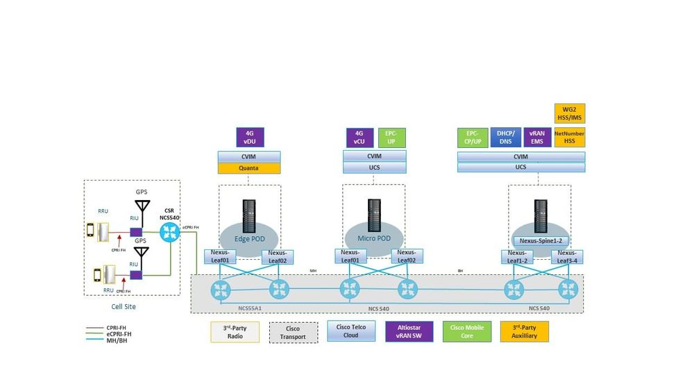 Software-Defined Mobile Network Option 7-2 split