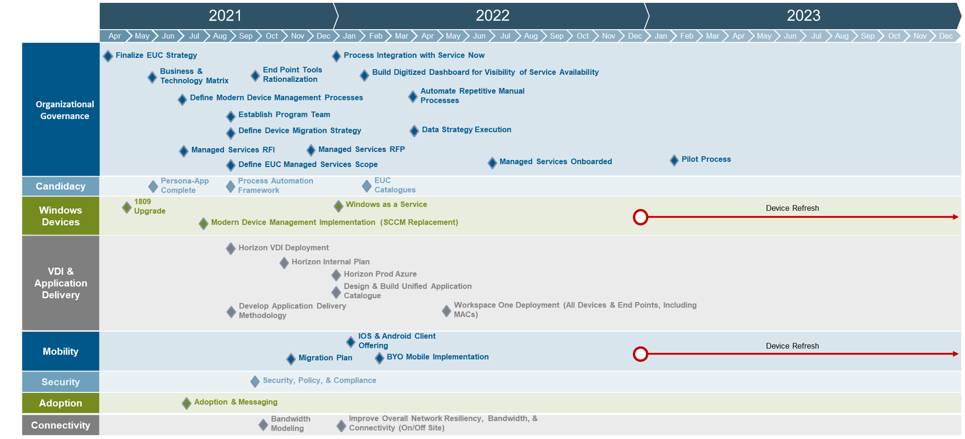 Example of a technology roadmap after completing our DPM process, including timelines through 2023.