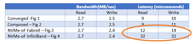 Performance summary table