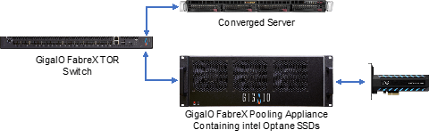 Composed: direct composition, composed to the server over FabreX