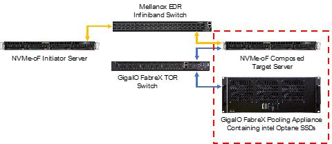 NVMe-oF over InfiniBand