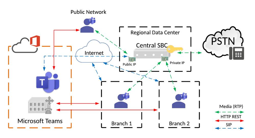 Local Media Optimization central SBC