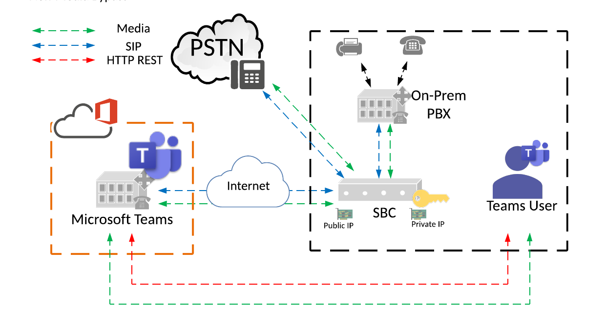 Direct Routing without media bypass