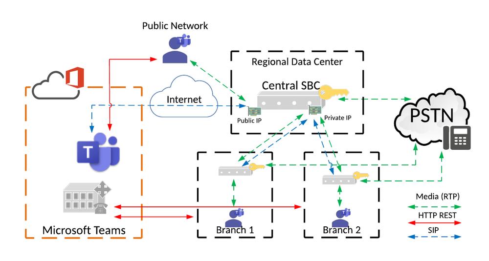Local Media Optimization downstream SBC