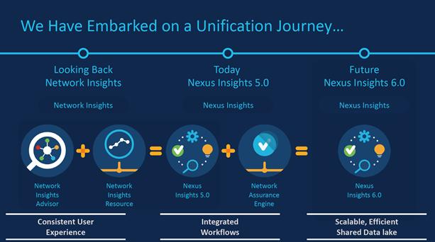 Cisco unification journey into NEXUS Dashboard