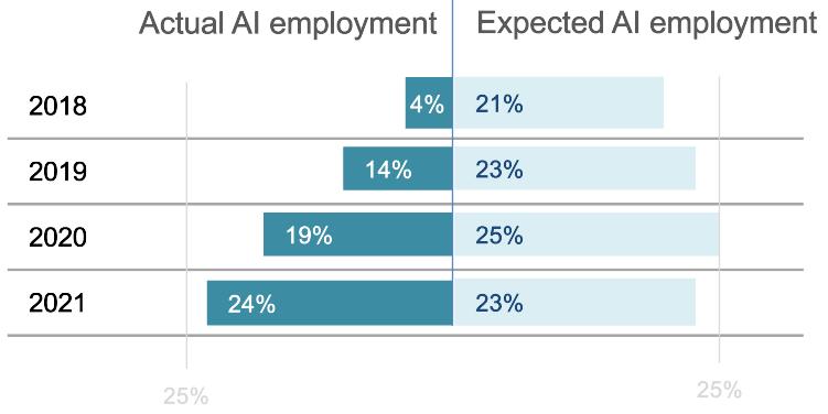 Gartner report: AI Adoption Lags Ambition (Surprised?)