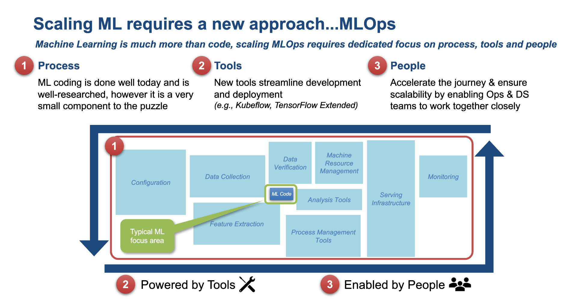 Scaling ML with MLOps