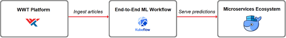Figure1 The proof-of-concept system ingests articles from the WWT platform, trains a model in the end-to- end ML workflow, and serves predictions to APIs running in the microservices ecosystem.