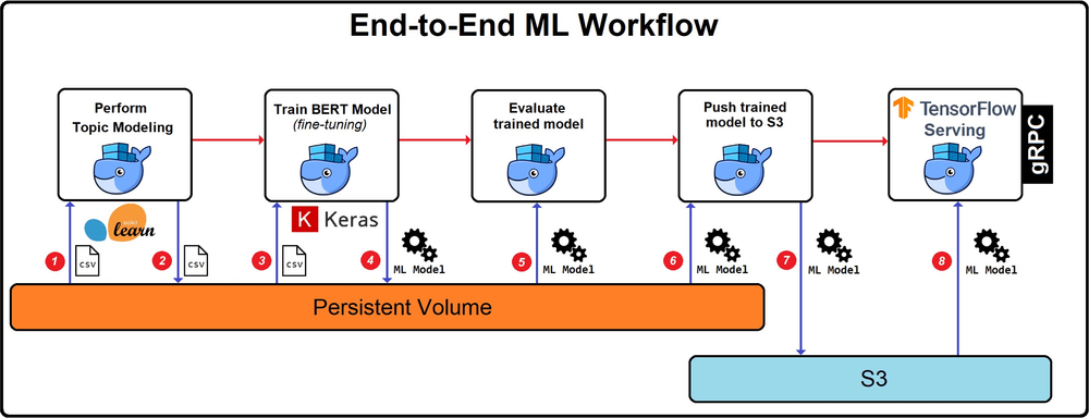 Figure 3 - End-to-end ML workflow to train and productionize the BERT deep learning model. Each number in the diagram represents a point in the workflow where data or models are transferred between storage locations.