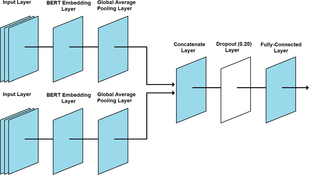 Figure 5 - BERT fine-tuning neural network layers