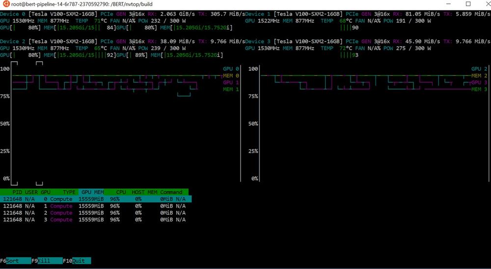 Figure 7 - GPU-accelerated BERT fine-tuning on 4 NVIDIA V100s