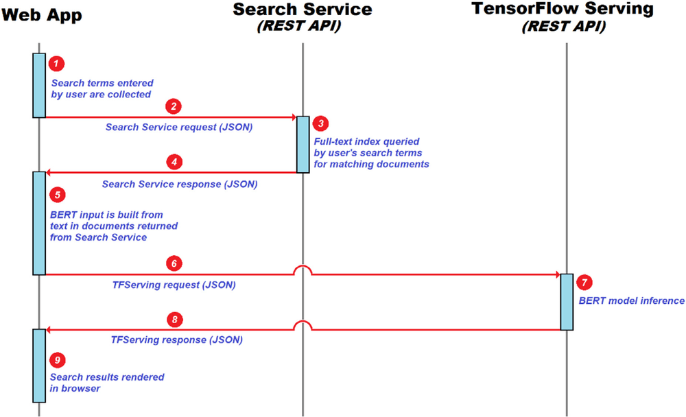 Figure 8 - Interactions between the Web App, Search Service and TensorFlow Serving API