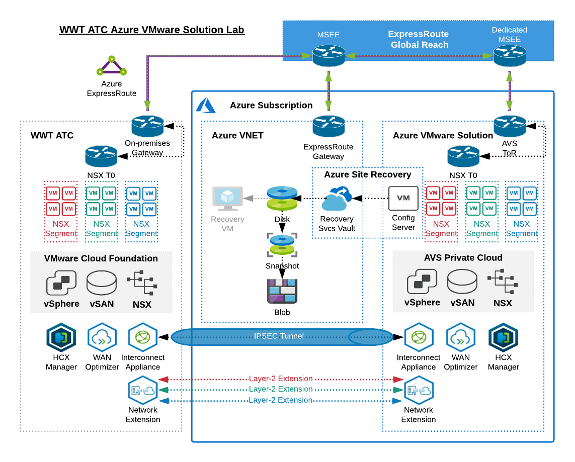 Diagram representing WWT's Advanced Technology Center (ATC) environment. HCX is used to connect WWT's on-premises VMware Cloud Foundation environment and AVS