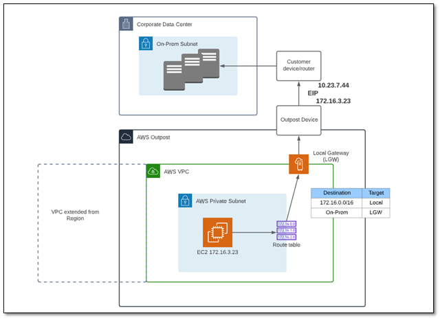 AWS Outposts - local gateway connectivity