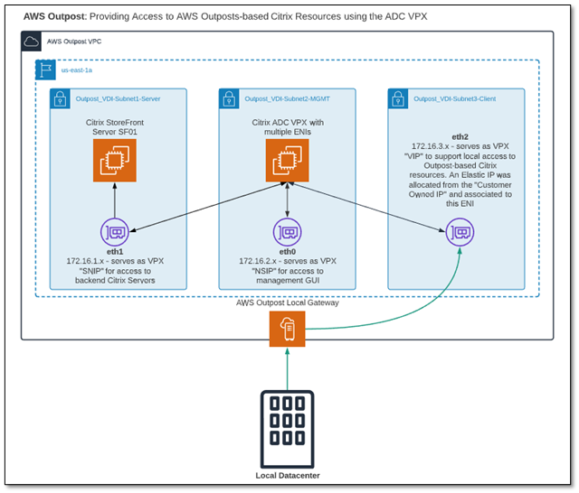 ADC VPX - Using multiple ENIs to support Citrix connectivity through the AWS Outposts local gateway
