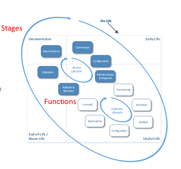 """Figure 1: stages and functions for """"Device Lifecycle"""" and """"Software and Firmware Deployment Lifecycle"""""""