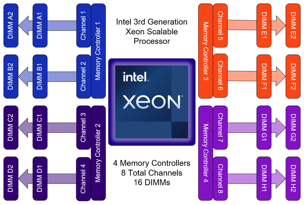 Ice Lake's 4 controller, 8-channel architecture