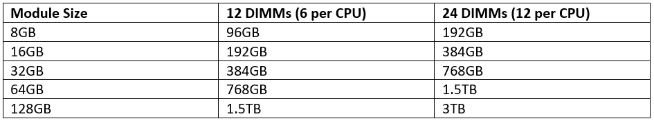 Skylake maximum performance configurations