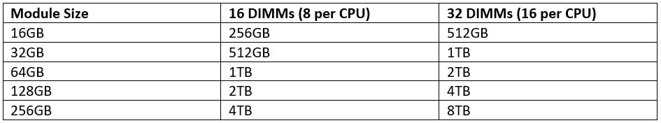 Ice Lake maximum performance configurations