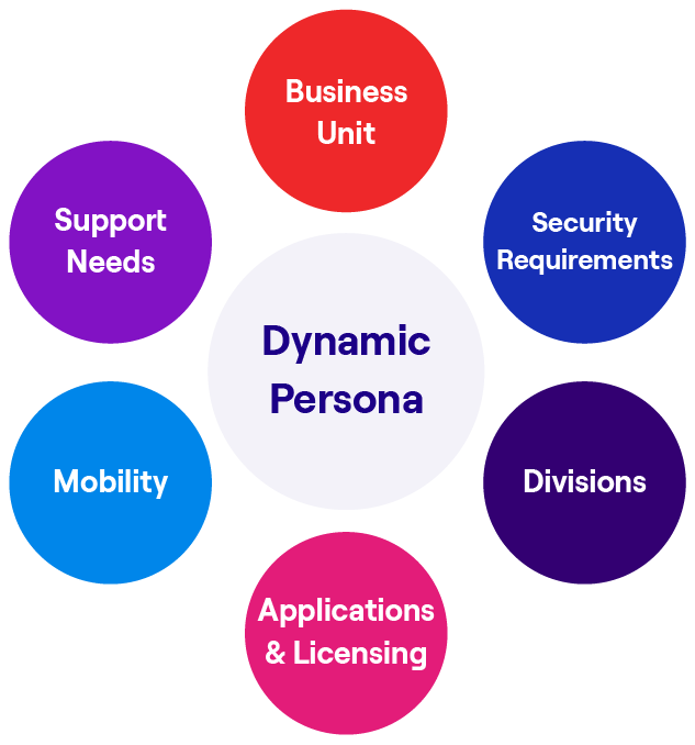 Our Dynamic Persona Assessment merges data and institutional knowledge to build a sustainable persona framework that can be used for business and technical decision making.